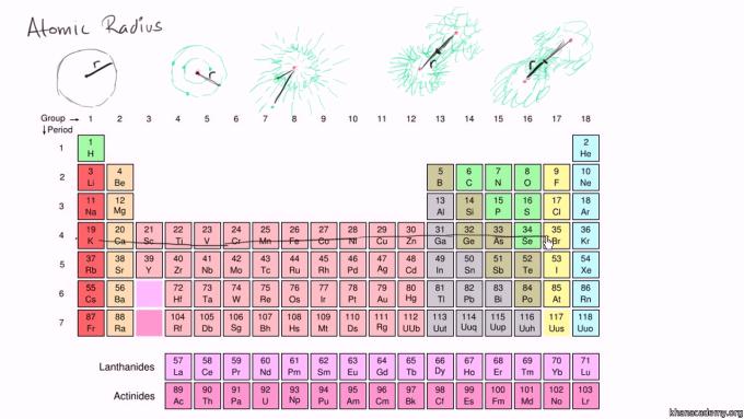 Periodic table largest atomic radius microfinanceindia atomic radius trends on periodic table khan academy urtaz Gallery
