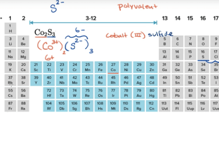 Free Application Forms » writing formulas ionic compounds chem ...