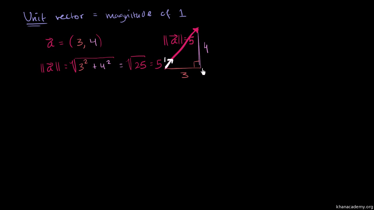 Worked Example Finding Unit Vector With Given Direction Video Khan Academy