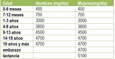 deficiencia de potasio-recomendaciones de ingesta diaria