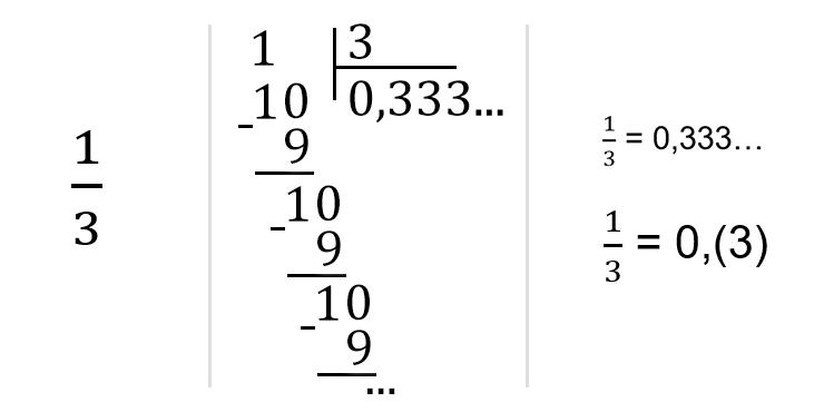 Als het een periodieke fractie bleek, neem dan een herhaald aantal tussen haakjes