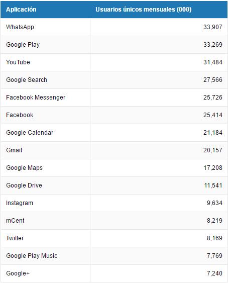 Las 15 aplicaciones más populares en México. Tabla de El Financiero