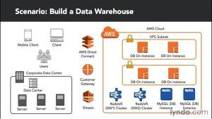 Building a data warehouse in the cloud