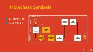 Crossfunctional flow diagram features