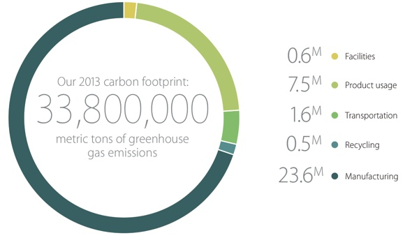 carbonfootprint