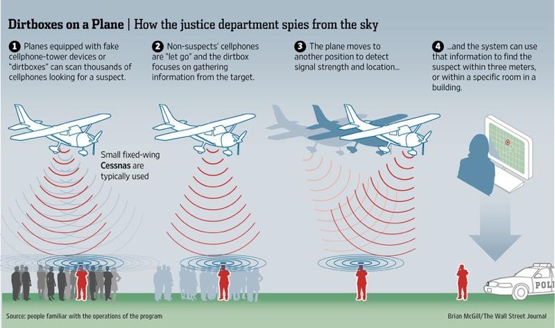 U.S. Dipartimento di giustizia accusato di usando le torri cellulari false sugli aerei per riunire i dati dai telefoni