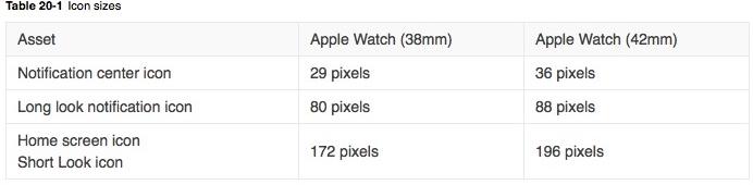 Apple guarda le risoluzioni dello schermo: 312 x 390 per la versione di 42mm, 272 x 340 per la versione di 38mm
