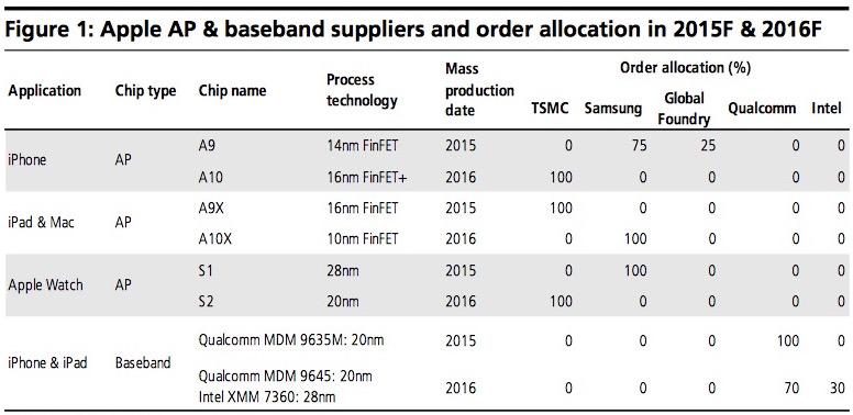 Apple differenzia gli ordini del chip per il dispositivo dellIOS e lorologio di Apple in mezzo delle previsioni dei mackintosh del BRACCIO