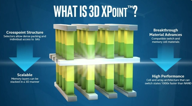 Intel ed il micron rivelano la nuova classe di memoria che è la tecnologia corrente di 1.000 volte più velocemente