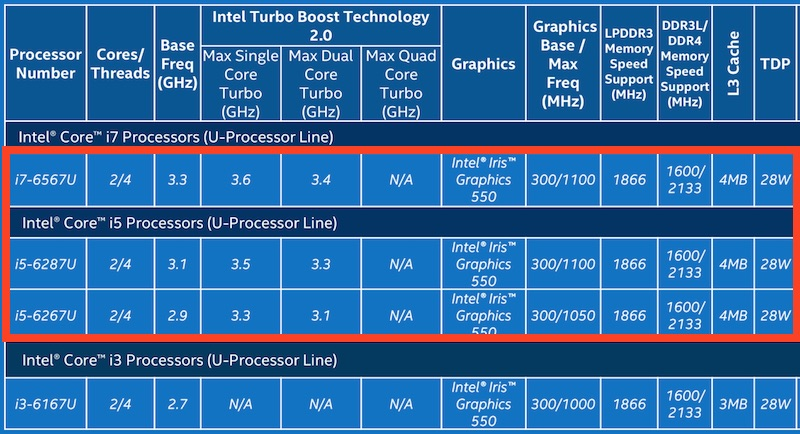 Intel-Skylake-28-Watt-Chips