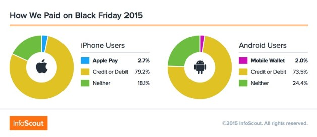 apple pay usage 2