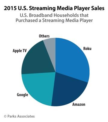 streamingmediaplayersales
