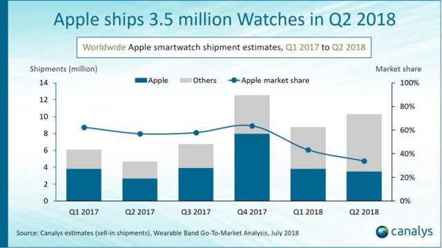 Apple Shipped 3 5M Watches in Q2 2018, 30% More Than Last