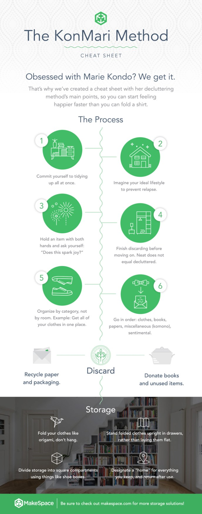 KonMari Cheat Sheet - steps for tidying up your home