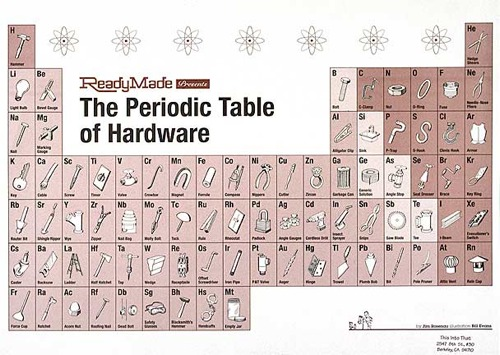 P Table