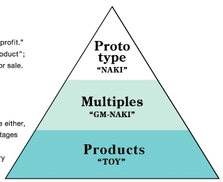 prototyping%20pyramid.jpg