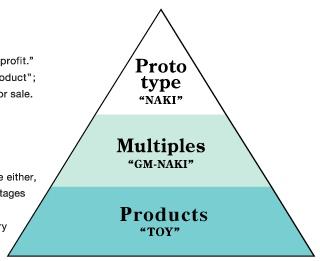 prototyping%20pyramid.jpg