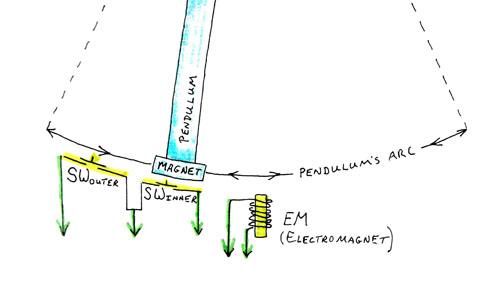 Perpetualpendulum Diagram