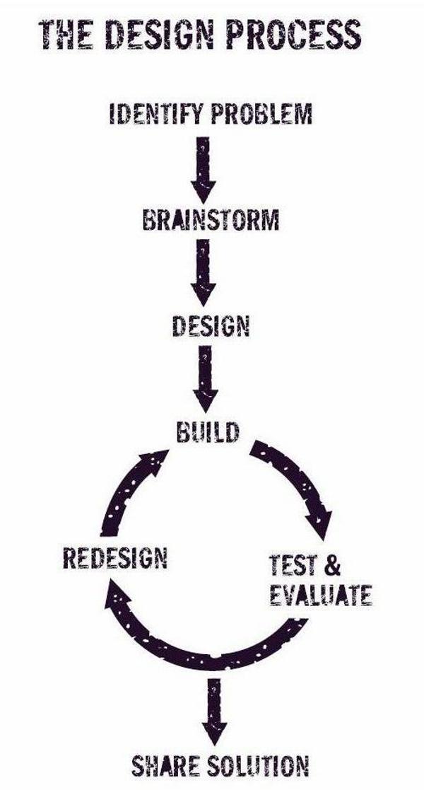 Using The Design Process Make