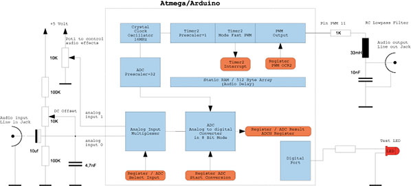 Arduinosignalprocessing
