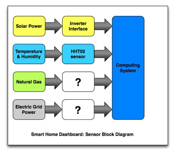 Microsoft Sensor Diagram 20090604.jpg