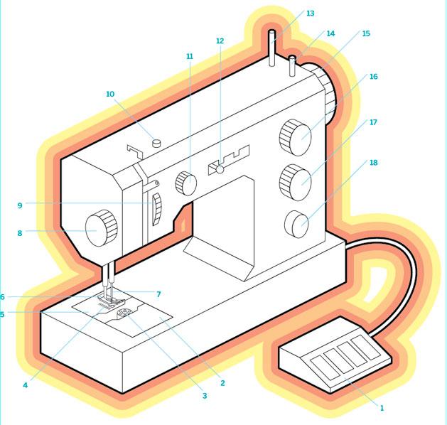 flashback-sewing-machine-anatomy.jpg