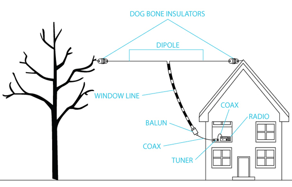 setting up amateur dipole antennas