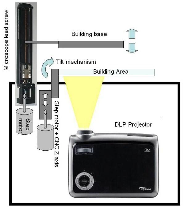 Homemade high resolution DLP 3D printer | Make: