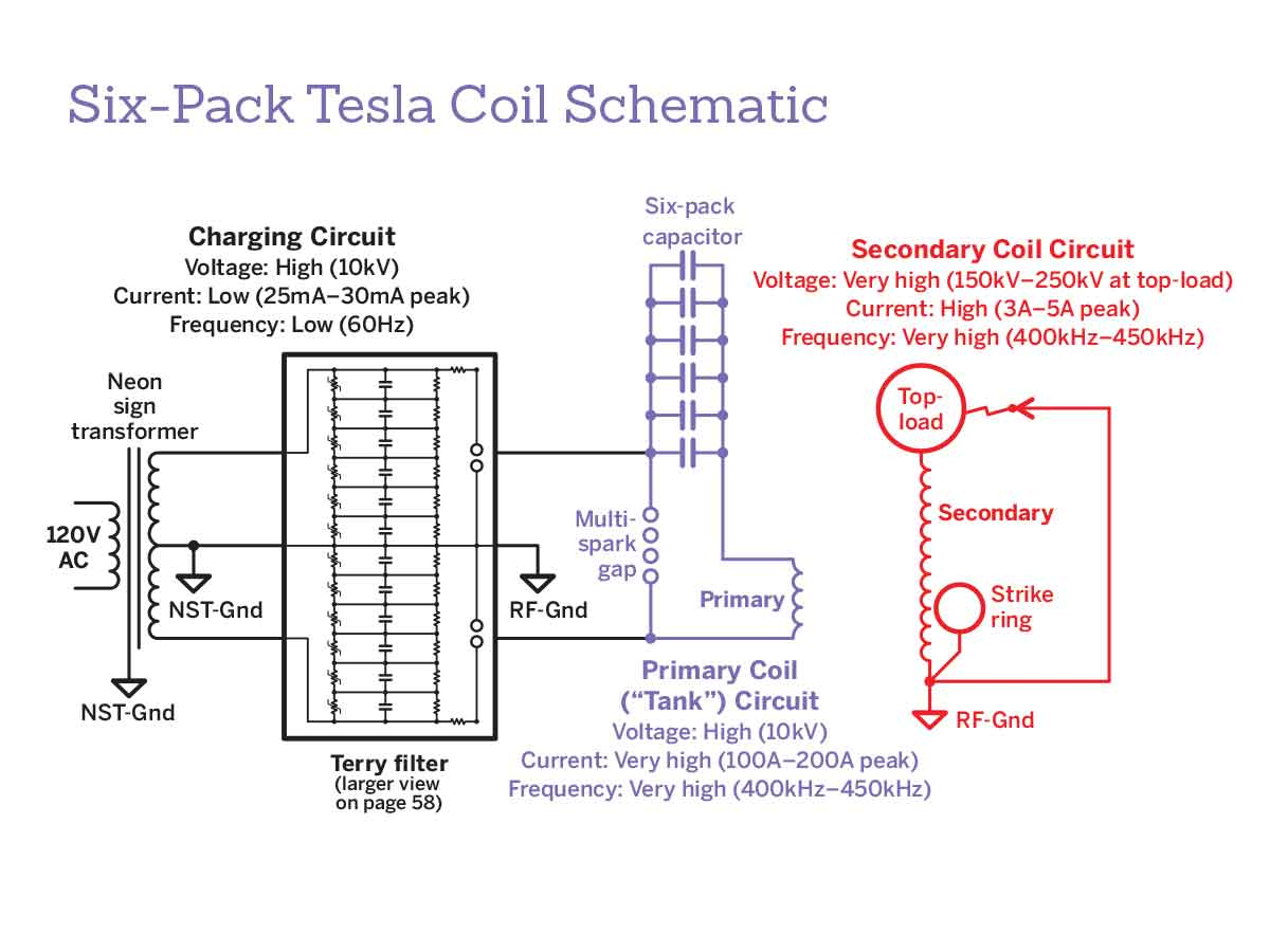 Tesla Coil With A Six Pack Capacitor Make 6 Volt Wiring Diagram Chris Craft The Combination Of Primary An Inductor And Bottles In This Design Create Resonant Lc Circuit That Rings At Particular
