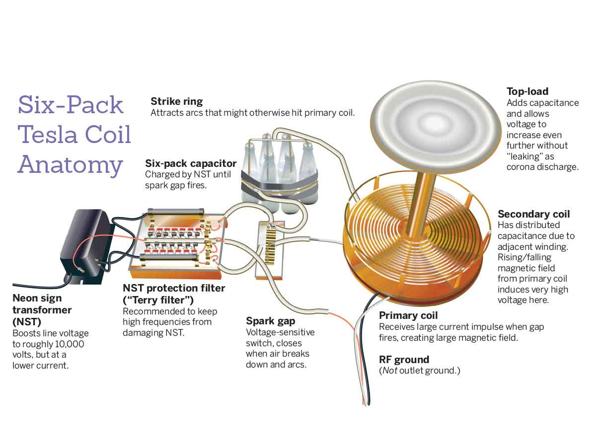 Tesla Coil With A Six Pack Capacitor Make Simple Copper Wiring Diagram Since Both Tank Circuit And Secondary Are Tuned To The Same Frequency They Pass Energy Back Forth When Struck An Electric Impulse