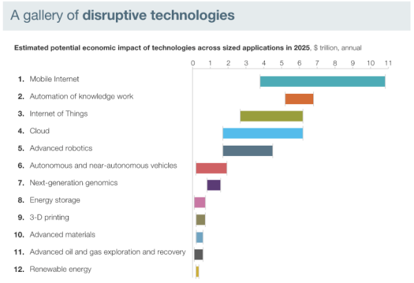 From the McKinsey Global Institute report