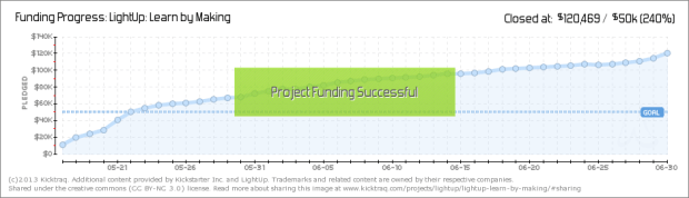 LightUp's Funding Progress