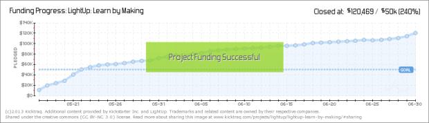 LightUp's Funding Progress