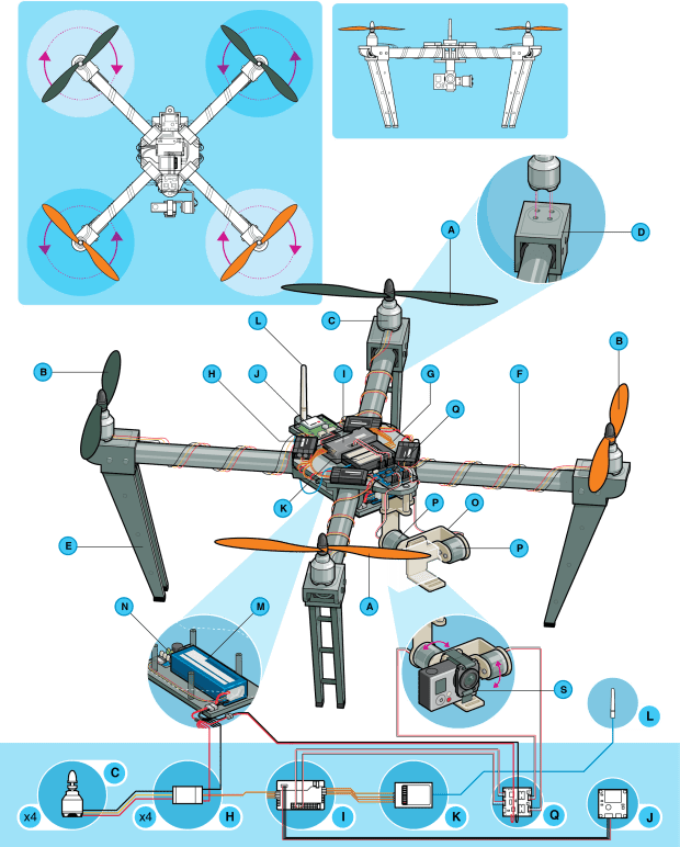 Several detailed illustrations of a generic quadrotor drone with lettered callouts indicating the various components.