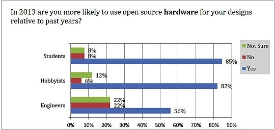 opensourcehardware