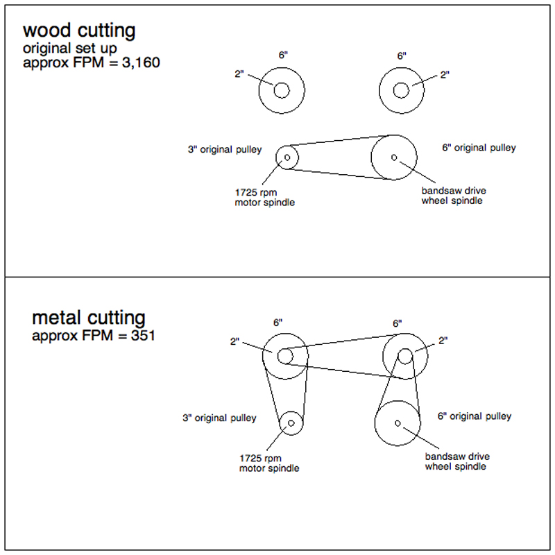 Bandsaw Speed Changer-Reducer | Make: