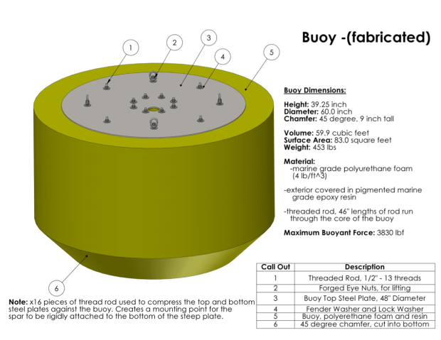 Final design for the buoy, changed from a donut to a solid cylinder.