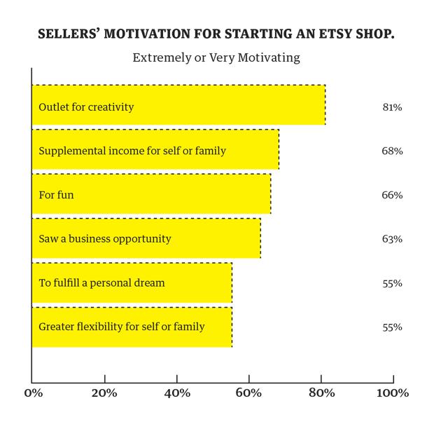 etsy-sellereconomics-motivation-620