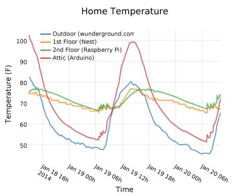 home_temperature (2)