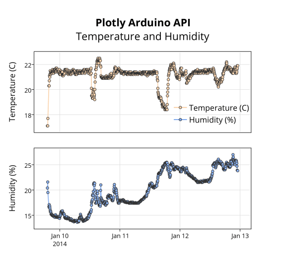 Streaming Data with Plotly | Make: