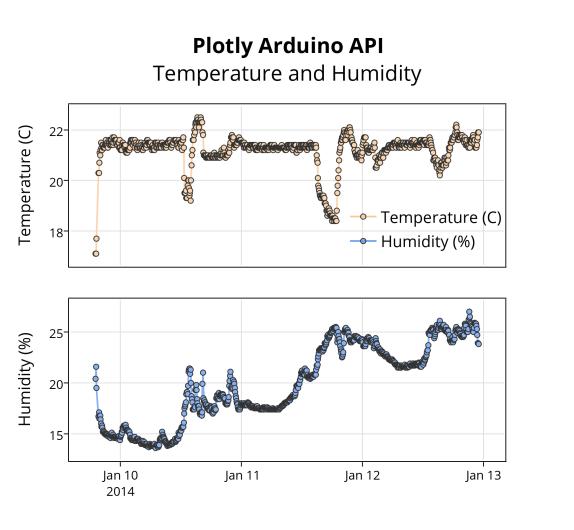 plotly_arduino_apitemperature_and_humidity (2)