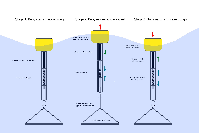 Making a Wave Energy Converter Part 6: Building the Spar