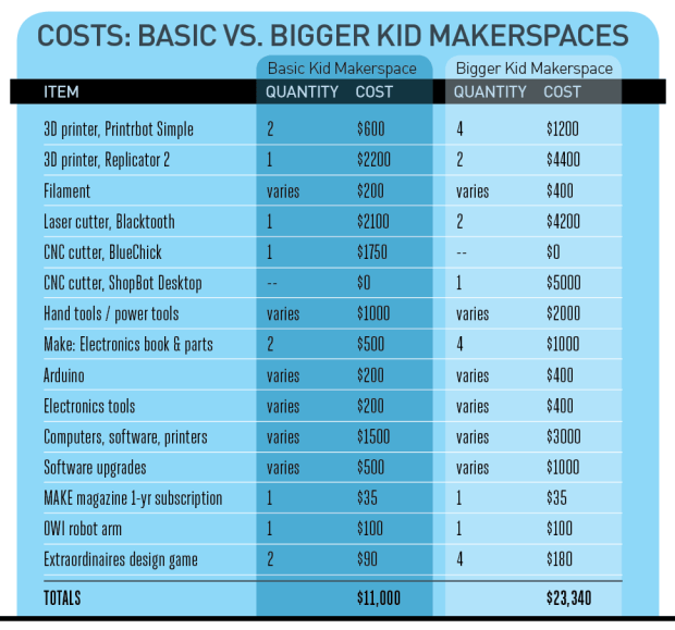 Kids makerspace big v small