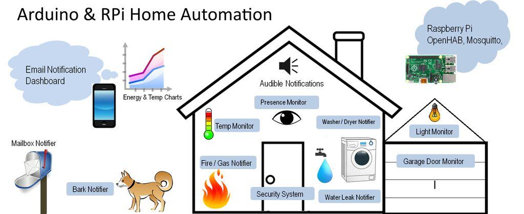 raspberry pi and arduino home automation make