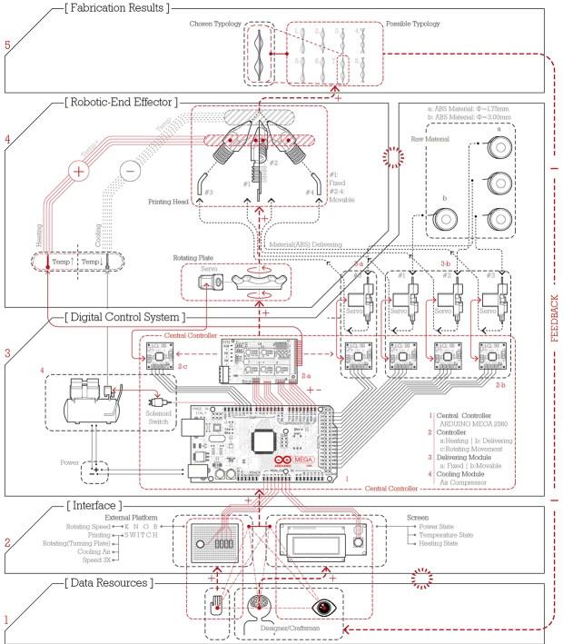 Machine layout