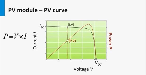 pv-curve