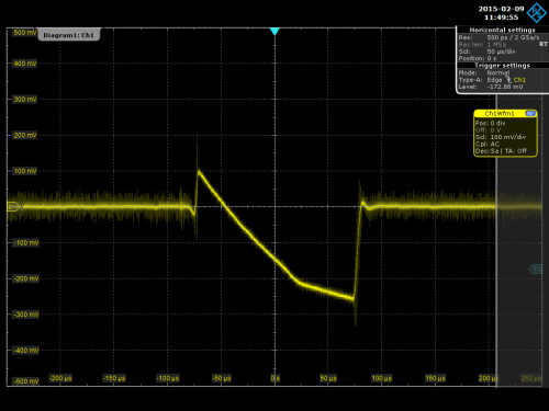 Oscilloscope trace of the voltage level when you trigger xenon flash towards the Raspberry Pi 2. (Credit: Raspberry Pi Foundation)