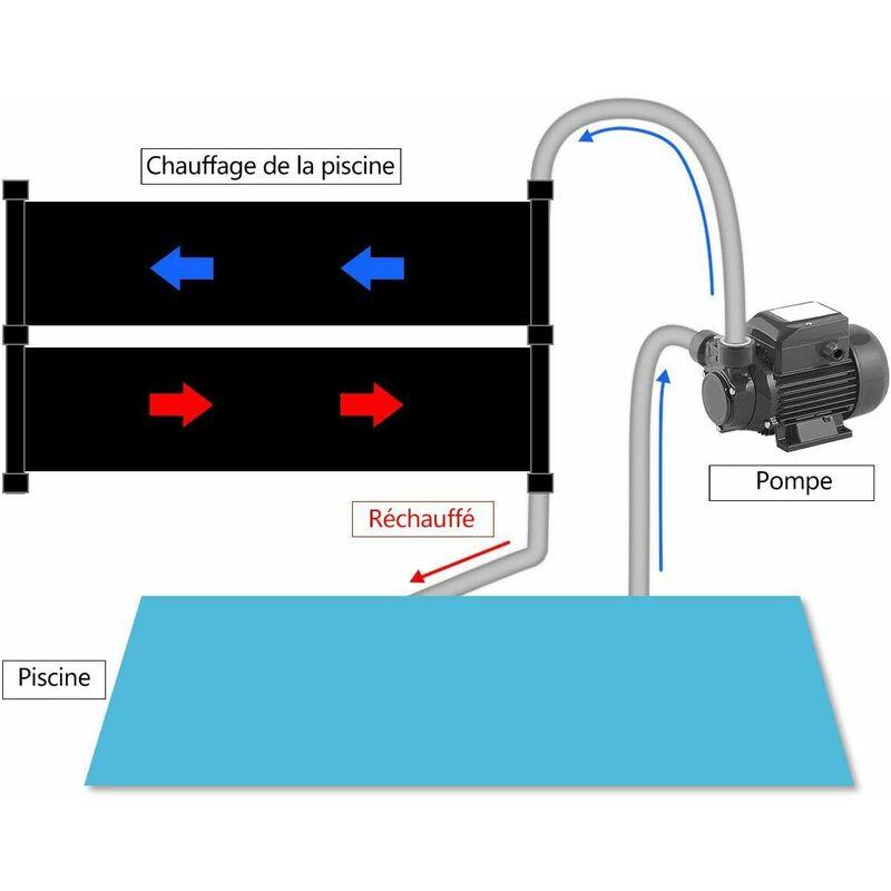 tapis pour chauffer piscine