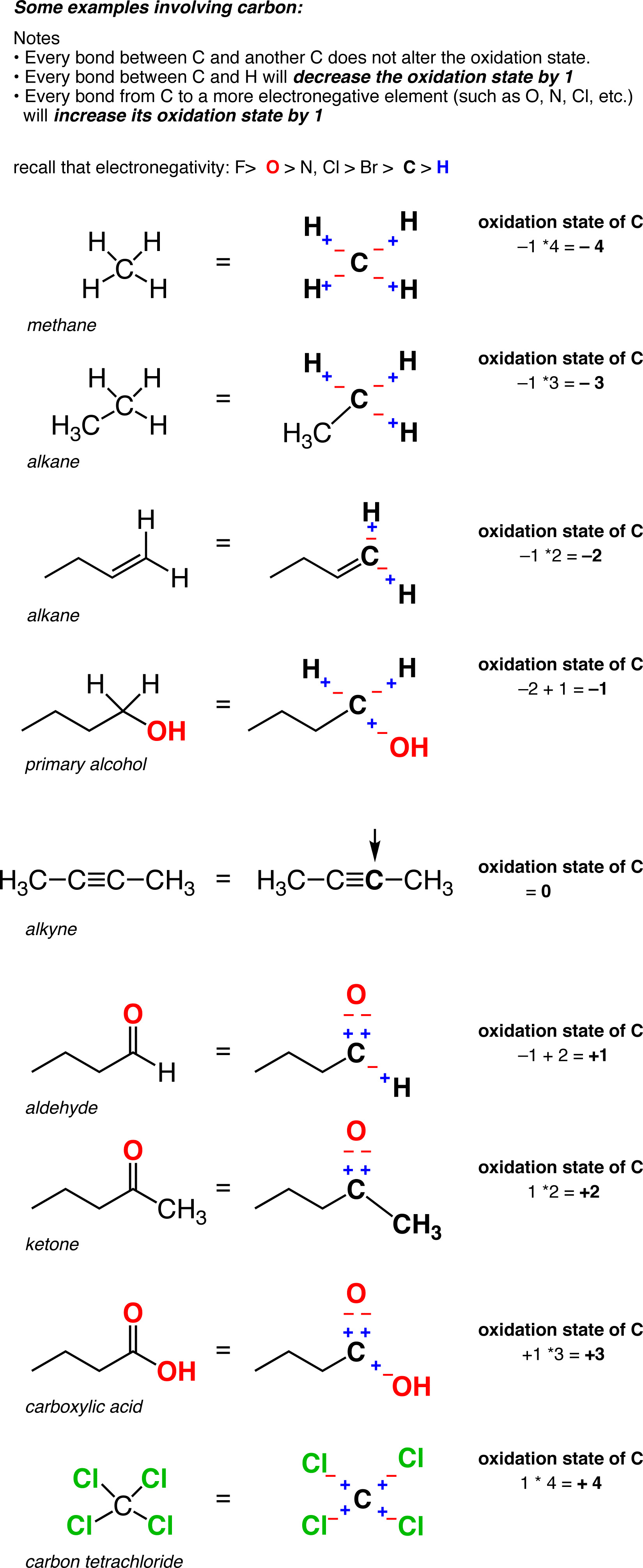 Calculating The Oxidation State Of A Carbon Master