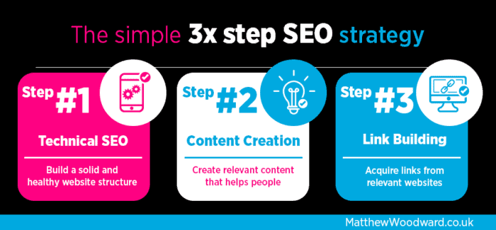 The 3 Step SEO Strategy